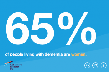 Dementia statistic for women from Alzheimer's Research UK to represent the topic of the article - What is Dementia? Awareness, Information, And Advice