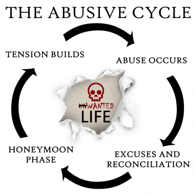 abusive cycle - domestic abuse