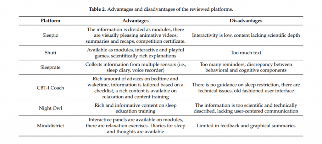 """A screenshot from the article """"A Review of Digital Cognitive Behavioral Therapy for Insomnia (CBT-I Apps): Are They Designed for Engagement?"""" which lists several CBT-I apps with their advantages and disadvantages"""